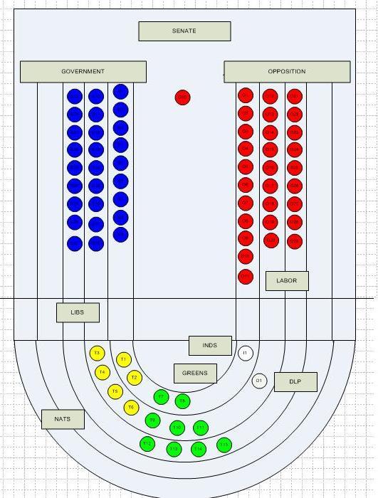 Australian Parliament House Design: House Of Representatives Seating Plan Aph